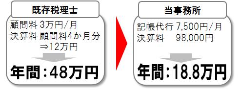 顧問料3万円、決算料4か月分、仕訳数150仕訳の企業様の例